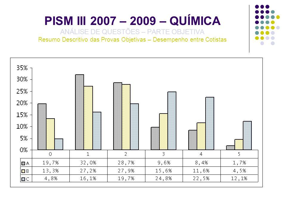 PISM III 2007 – 2009 – QUÍMICA ANÁLISE DE QUESTÕES – PARTE OBJETIVA Resumo Descritivo das Provas Objetivas – Desempenho entre Cotistas
