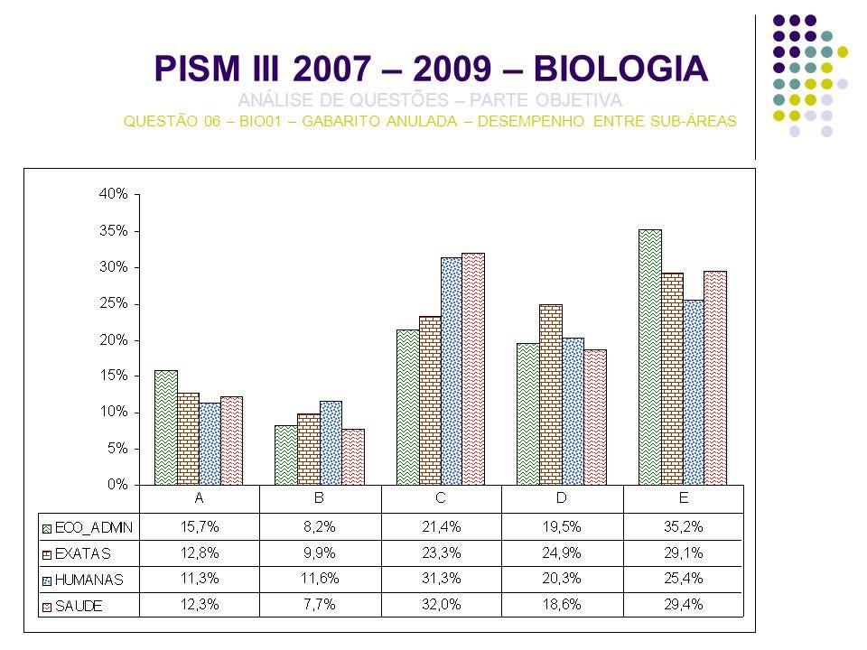 PISM III 2007 – 2009 – BIOLOGIA ANÁLISE DE QUESTÕES – PARTE OBJETIVA QUESTÃO 06 – BIO01 – GABARITO ANULADA – DESEMPENHO ENTRE SUB-ÁREAS