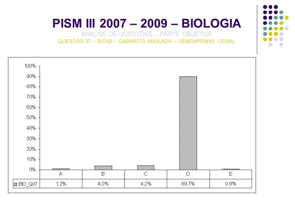 PISM III 2007 – 2009 – BIOLOGIA ANÁLISE DE QUESTÕES – PARTE OBJETIVA QUESTÃO 07 – BIO02 – GABARITO ANULADA – DESEMPENHO GERAL