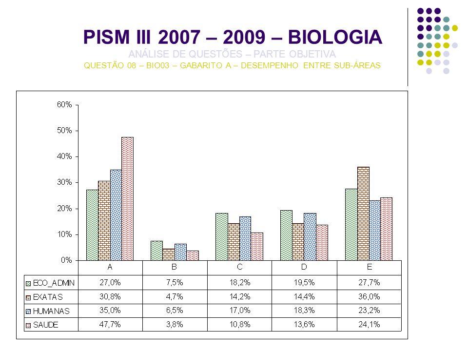 PISM III 2007 – 2009 – BIOLOGIA ANÁLISE DE QUESTÕES – PARTE OBJETIVA QUESTÃO 08 – BIO03 – GABARITO A – DESEMPENHO ENTRE SUB-ÁREAS