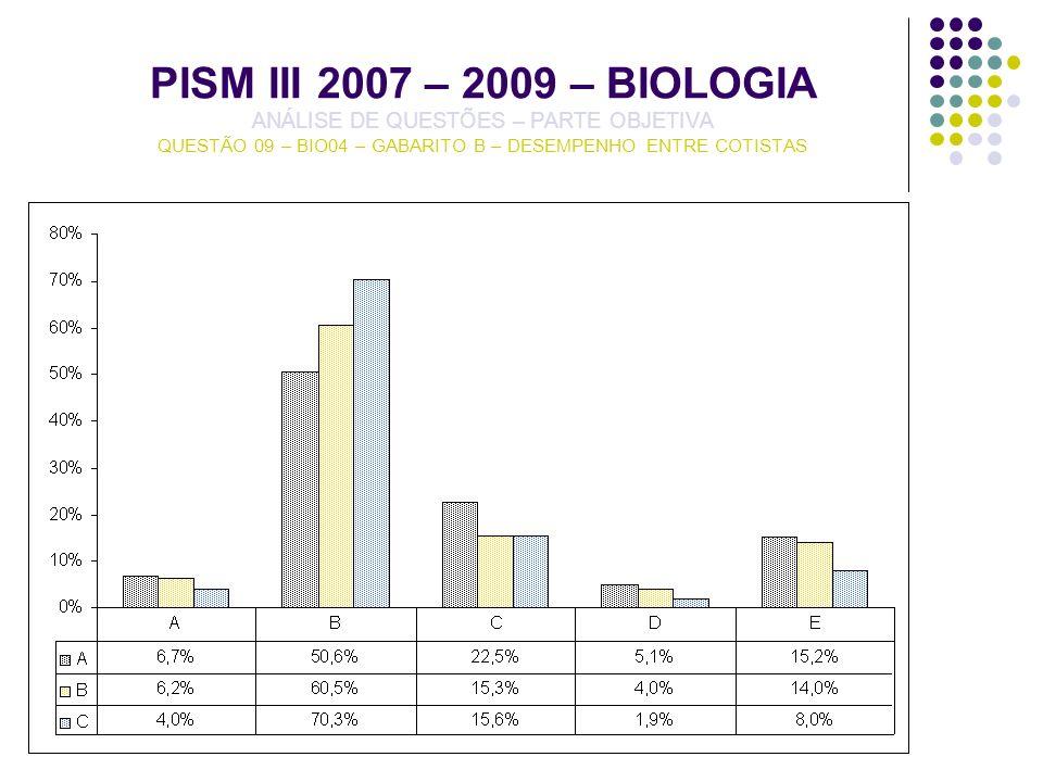 PISM III 2007 – 2009 – BIOLOGIA ANÁLISE DE QUESTÕES – PARTE OBJETIVA QUESTÃO 09 – BIO04 – GABARITO B – DESEMPENHO ENTRE COTISTAS