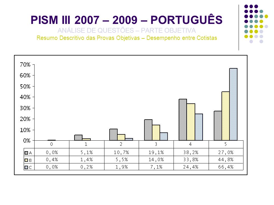 PISM III 2007 – 2009 – PORTUGUÊS ANÁLISE DE QUESTÕES – PARTE OBJETIVA Resumo Descritivo das Provas Objetivas – Desempenho entre Cotistas