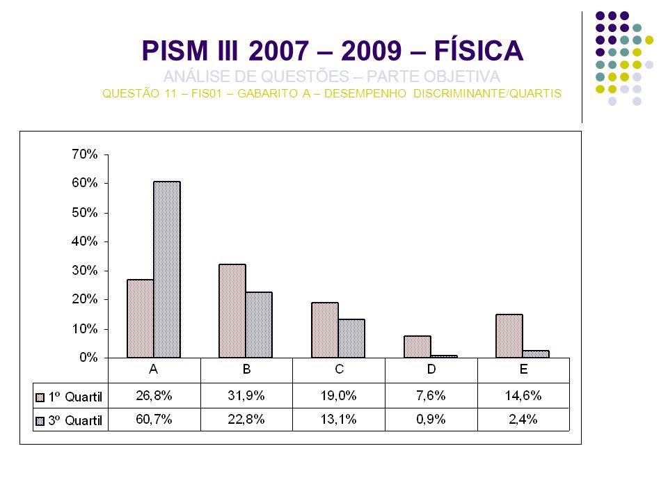 PISM III 2007 – 2009 – FÍSICA ANÁLISE DE QUESTÕES – PARTE OBJETIVA QUESTÃO 11 – FIS01 – GABARITO A – DESEMPENHO DISCRIMINANTE/QUARTIS