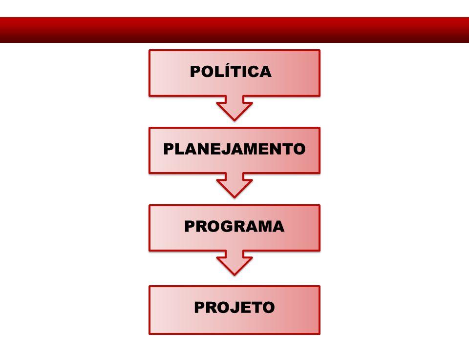 POLÍTICA PLANEJAMENTO PROGRAMA PROJETO