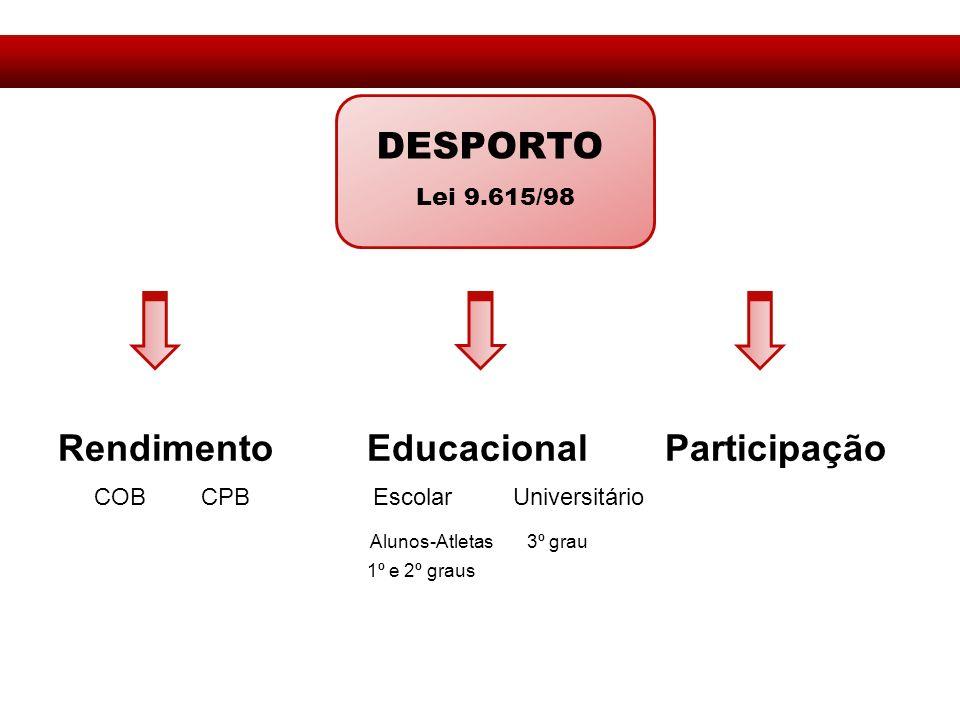 Rendimento Educacional Participação
