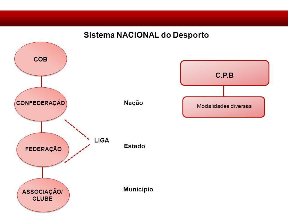 Sistema NACIONAL do Desporto