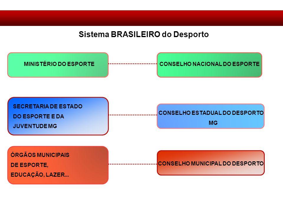 Sistema BRASILEIRO do Desporto