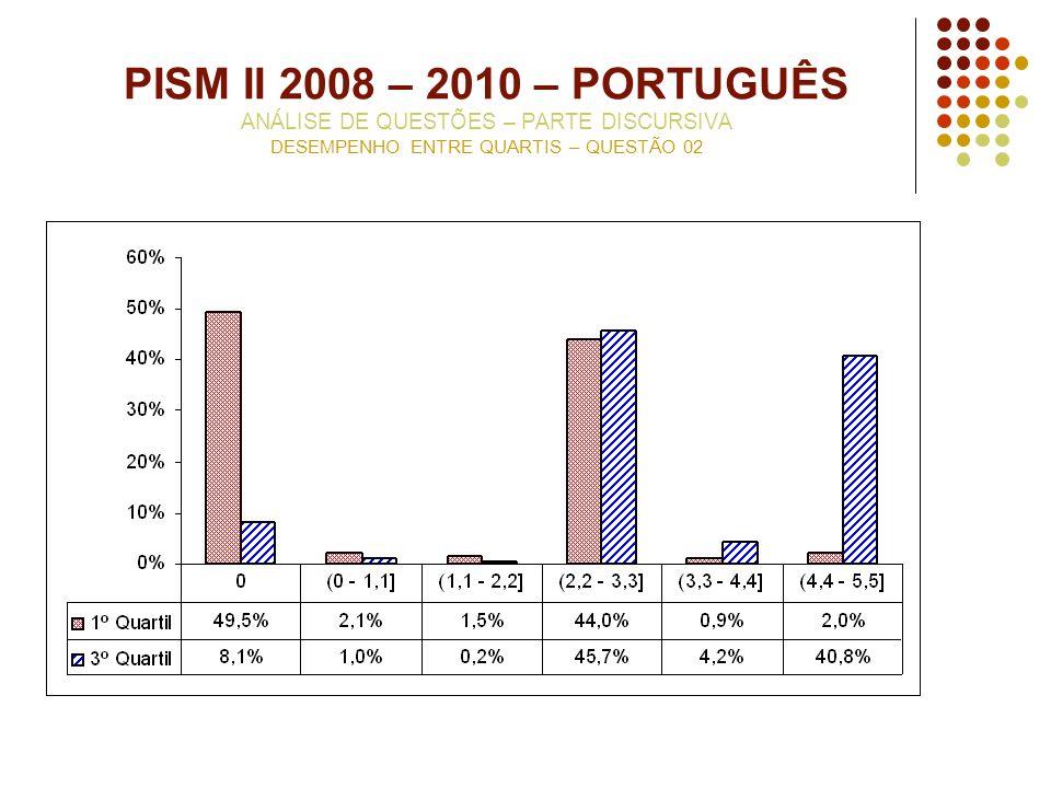 PISM II 2008 – 2010 – PORTUGUÊS ANÁLISE DE QUESTÕES – PARTE DISCURSIVA DESEMPENHO ENTRE QUARTIS – QUESTÃO 02