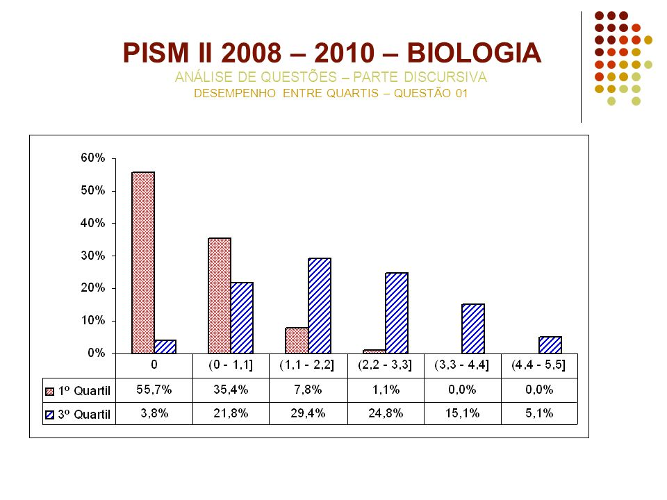 PISM II 2008 – 2010 – BIOLOGIA ANÁLISE DE QUESTÕES – PARTE DISCURSIVA DESEMPENHO ENTRE QUARTIS – QUESTÃO 01