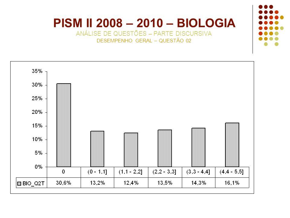 PISM II 2008 – 2010 – BIOLOGIA ANÁLISE DE QUESTÕES – PARTE DISCURSIVA DESEMPENHO GERAL – QUESTÃO 02