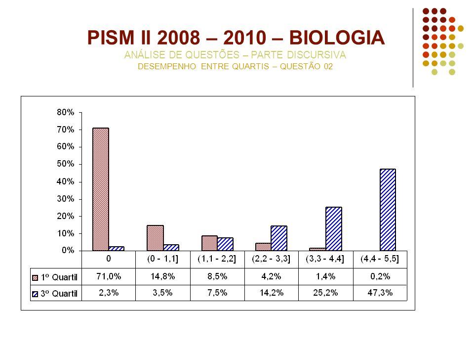 PISM II 2008 – 2010 – BIOLOGIA ANÁLISE DE QUESTÕES – PARTE DISCURSIVA DESEMPENHO ENTRE QUARTIS – QUESTÃO 02