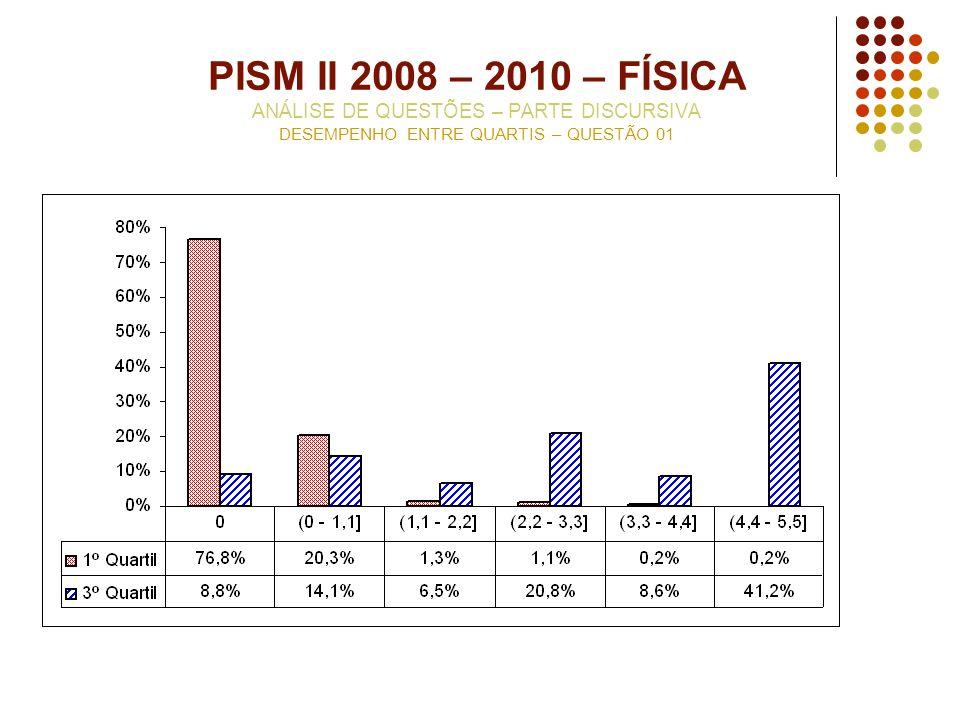 PISM II 2008 – 2010 – FÍSICA ANÁLISE DE QUESTÕES – PARTE DISCURSIVA DESEMPENHO ENTRE QUARTIS – QUESTÃO 01