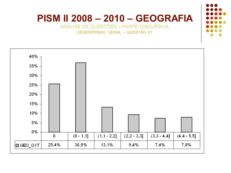 PISM II 2008 – 2010 – GEOGRAFIA ANÁLISE DE QUESTÕES – PARTE DISCURSIVA DESEMPENHO GERAL – QUESTÃO 01