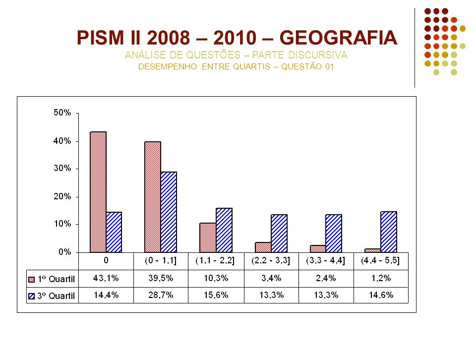 PISM II 2008 – 2010 – GEOGRAFIA ANÁLISE DE QUESTÕES – PARTE DISCURSIVA DESEMPENHO ENTRE QUARTIS – QUESTÃO 01