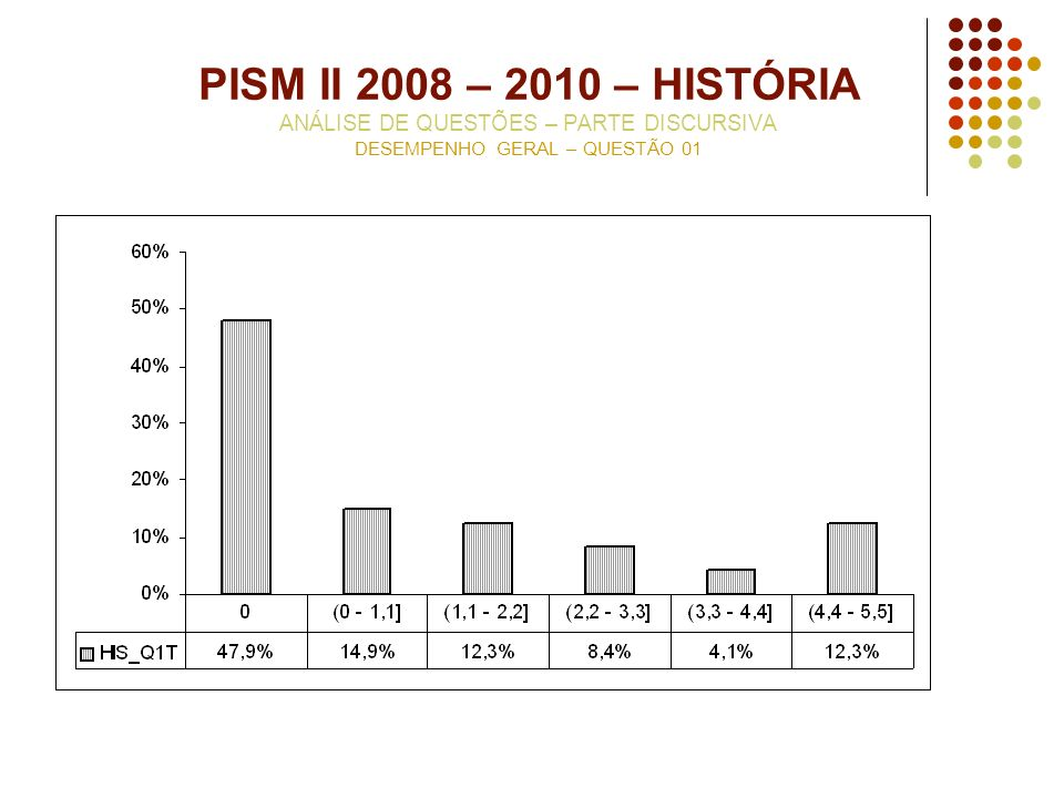 PISM II 2008 – 2010 – HISTÓRIA ANÁLISE DE QUESTÕES – PARTE DISCURSIVA DESEMPENHO GERAL – QUESTÃO 01