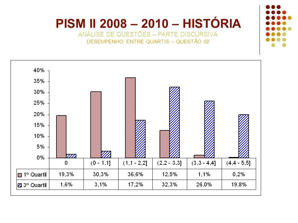 PISM II 2008 – 2010 – HISTÓRIA ANÁLISE DE QUESTÕES – PARTE DISCURSIVA DESEMPENHO ENTRE QUARTIS – QUESTÃO 02