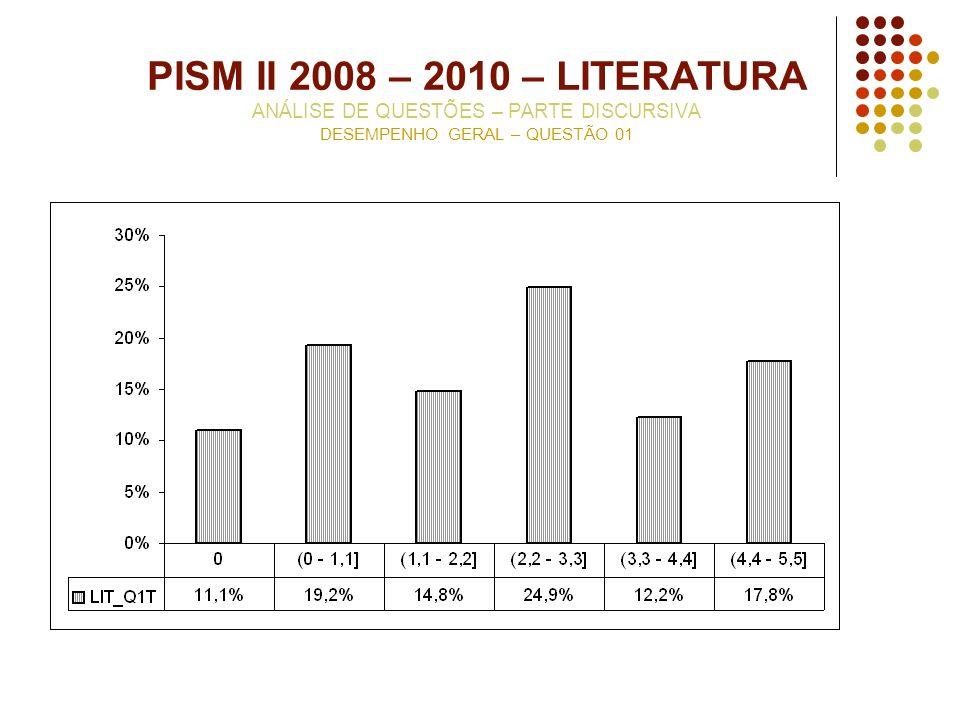 PISM II 2008 – 2010 – LITERATURA ANÁLISE DE QUESTÕES – PARTE DISCURSIVA DESEMPENHO GERAL – QUESTÃO 01