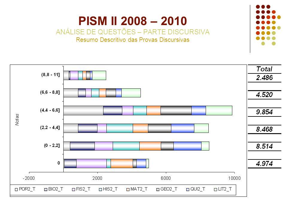 PISM II 2008 – 2010 ANÁLISE DE QUESTÕES – PARTE DISCURSIVA Resumo Descritivo das Provas Discursivas