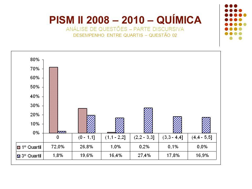 PISM II 2008 – 2010 – QUÍMICA ANÁLISE DE QUESTÕES – PARTE DISCURSIVA DESEMPENHO ENTRE QUARTIS – QUESTÃO 02