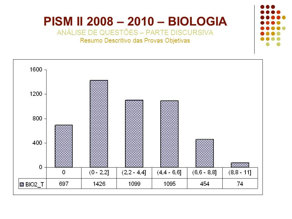 PISM II 2008 – 2010 – BIOLOGIA ANÁLISE DE QUESTÕES – PARTE DISCURSIVA Resumo Descritivo das Provas Objetivas
