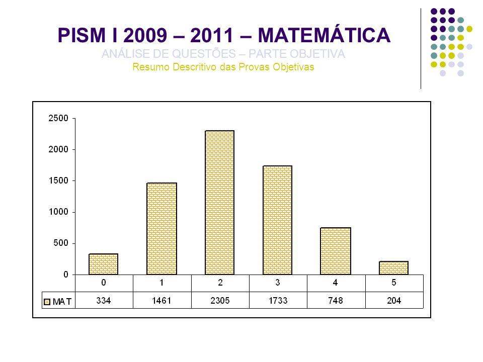 PISM I 2009 – 2011 – MATEMÁTICA ANÁLISE DE QUESTÕES – PARTE OBJETIVA Resumo Descritivo das Provas Objetivas