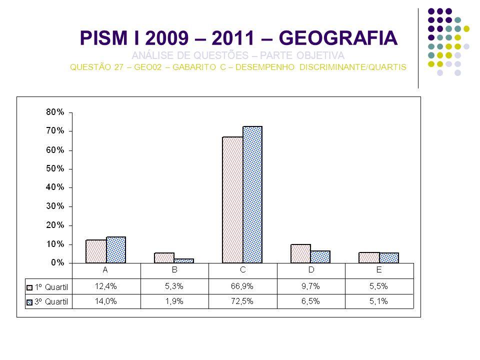 PISM I 2009 – 2011 – GEOGRAFIA ANÁLISE DE QUESTÕES – PARTE OBJETIVA QUESTÃO 27 – GEO02 – GABARITO C – DESEMPENHO DISCRIMINANTE/QUARTIS