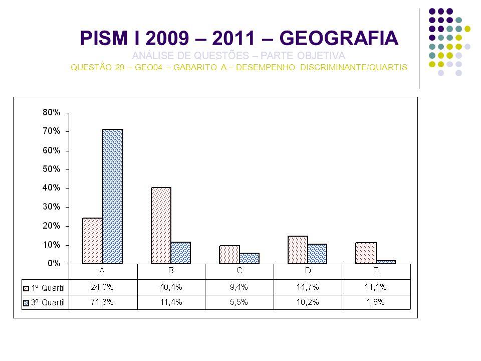 PISM I 2009 – 2011 – GEOGRAFIA ANÁLISE DE QUESTÕES – PARTE OBJETIVA QUESTÃO 29 – GEO04 – GABARITO A – DESEMPENHO DISCRIMINANTE/QUARTIS