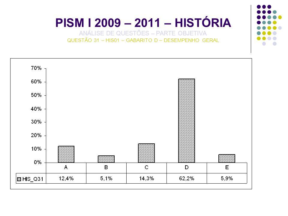 PISM I 2009 – 2011 – HISTÓRIA ANÁLISE DE QUESTÕES – PARTE OBJETIVA QUESTÃO 31 – HIS01 – GABARITO D – DESEMPENHO GERAL