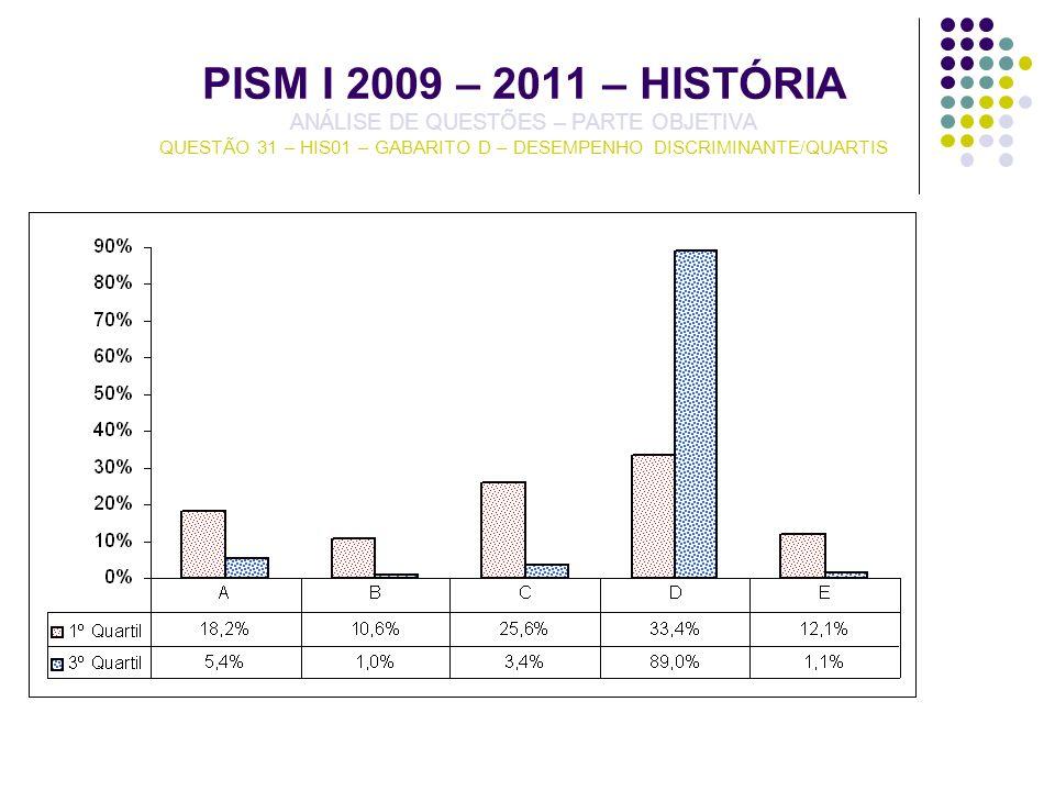 PISM I 2009 – 2011 – HISTÓRIA ANÁLISE DE QUESTÕES – PARTE OBJETIVA QUESTÃO 31 – HIS01 – GABARITO D – DESEMPENHO DISCRIMINANTE/QUARTIS