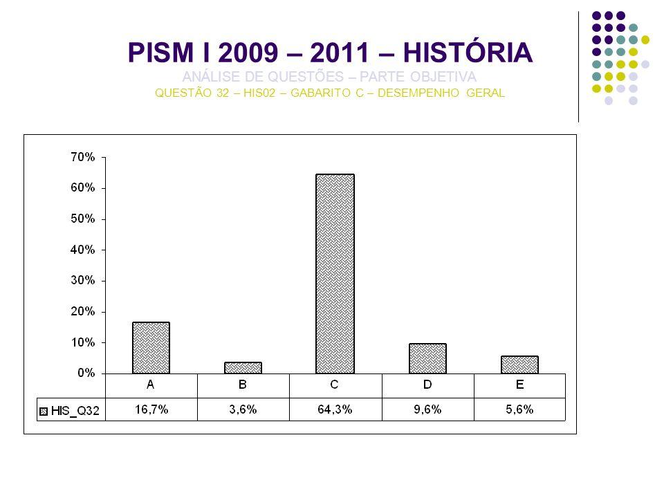 PISM I 2009 – 2011 – HISTÓRIA ANÁLISE DE QUESTÕES – PARTE OBJETIVA QUESTÃO 32 – HIS02 – GABARITO C – DESEMPENHO GERAL