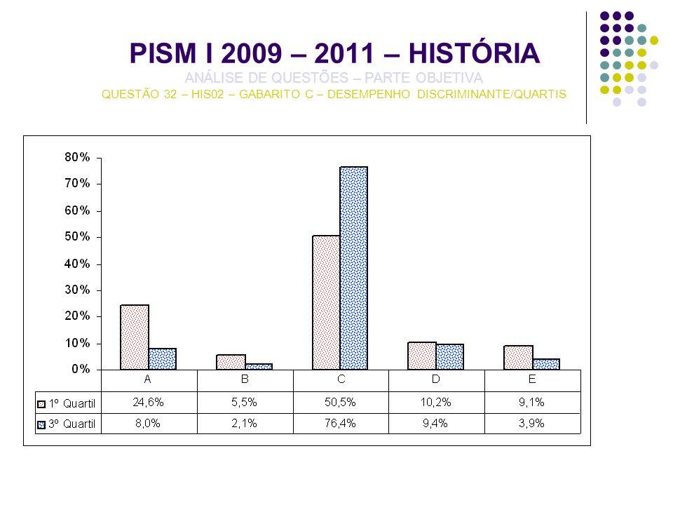 PISM I 2009 – 2011 – HISTÓRIA ANÁLISE DE QUESTÕES – PARTE OBJETIVA QUESTÃO 32 – HIS02 – GABARITO C – DESEMPENHO DISCRIMINANTE/QUARTIS