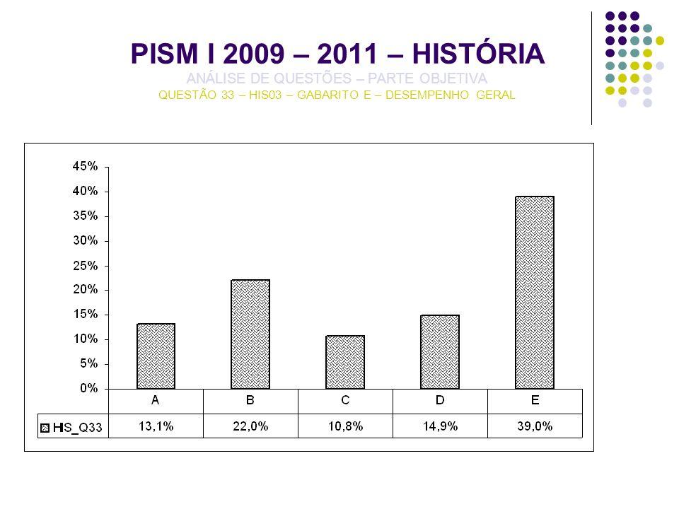 PISM I 2009 – 2011 – HISTÓRIA ANÁLISE DE QUESTÕES – PARTE OBJETIVA QUESTÃO 33 – HIS03 – GABARITO E – DESEMPENHO GERAL
