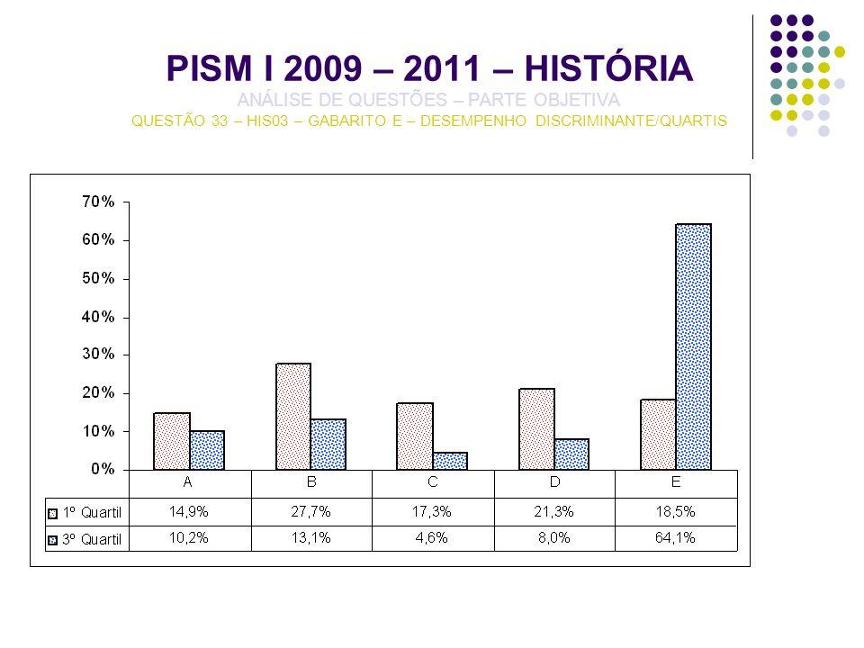 PISM I 2009 – 2011 – HISTÓRIA ANÁLISE DE QUESTÕES – PARTE OBJETIVA QUESTÃO 33 – HIS03 – GABARITO E – DESEMPENHO DISCRIMINANTE/QUARTIS