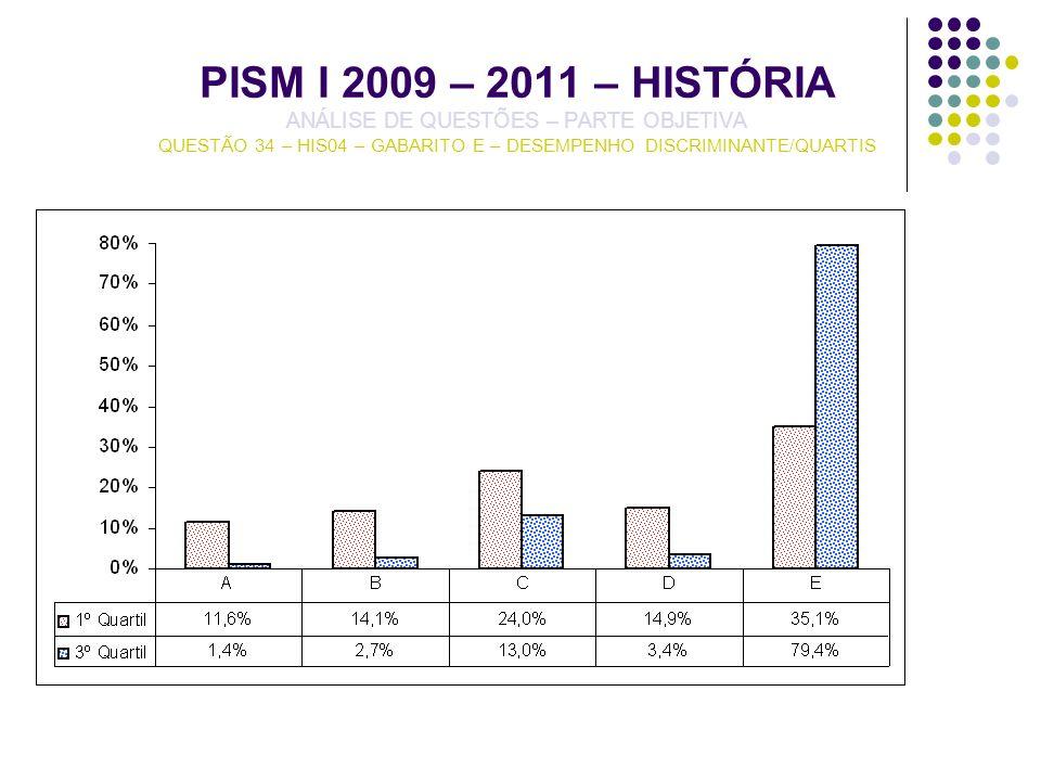 PISM I 2009 – 2011 – HISTÓRIA ANÁLISE DE QUESTÕES – PARTE OBJETIVA QUESTÃO 34 – HIS04 – GABARITO E – DESEMPENHO DISCRIMINANTE/QUARTIS