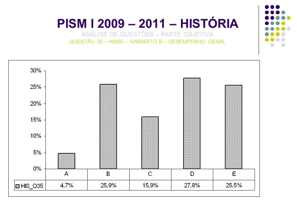 PISM I 2009 – 2011 – HISTÓRIA ANÁLISE DE QUESTÕES – PARTE OBJETIVA QUESTÃO 35 – HIS05 – GABARITO B – DESEMPENHO GERAL