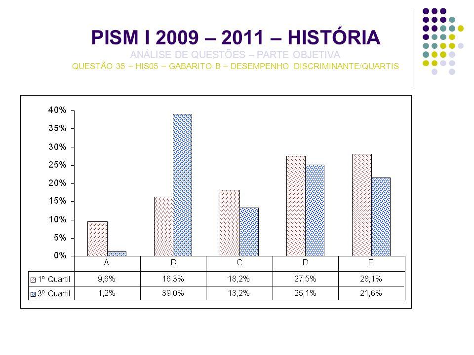 PISM I 2009 – 2011 – HISTÓRIA ANÁLISE DE QUESTÕES – PARTE OBJETIVA QUESTÃO 35 – HIS05 – GABARITO B – DESEMPENHO DISCRIMINANTE/QUARTIS