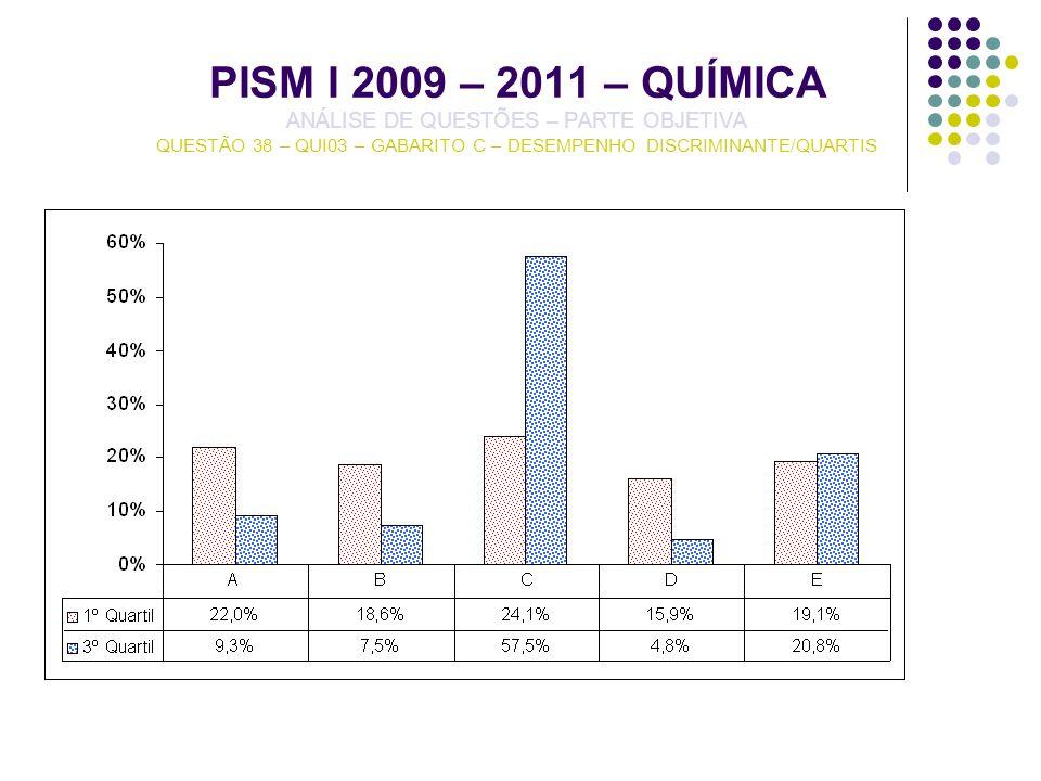 PISM I 2009 – 2011 – QUÍMICA ANÁLISE DE QUESTÕES – PARTE OBJETIVA QUESTÃO 38 – QUI03 – GABARITO C – DESEMPENHO DISCRIMINANTE/QUARTIS