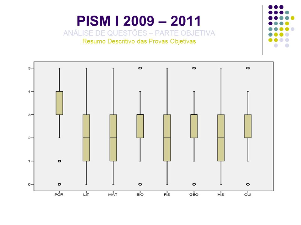 PISM I 2009 – 2011 ANÁLISE DE QUESTÕES – PARTE OBJETIVA Resumo Descritivo das Provas Objetivas