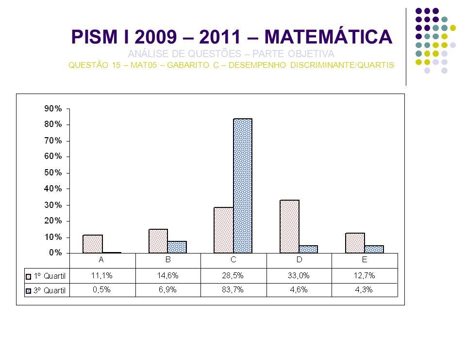 PISM I 2009 – 2011 – MATEMÁTICA ANÁLISE DE QUESTÕES – PARTE OBJETIVA QUESTÃO 15 – MAT05 – GABARITO C – DESEMPENHO DISCRIMINANTE/QUARTIS
