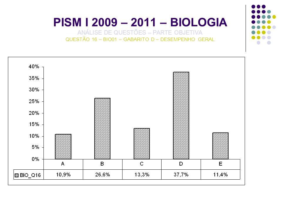 PISM I 2009 – 2011 – BIOLOGIA ANÁLISE DE QUESTÕES – PARTE OBJETIVA QUESTÃO 16 – BIO01 – GABARITO D – DESEMPENHO GERAL