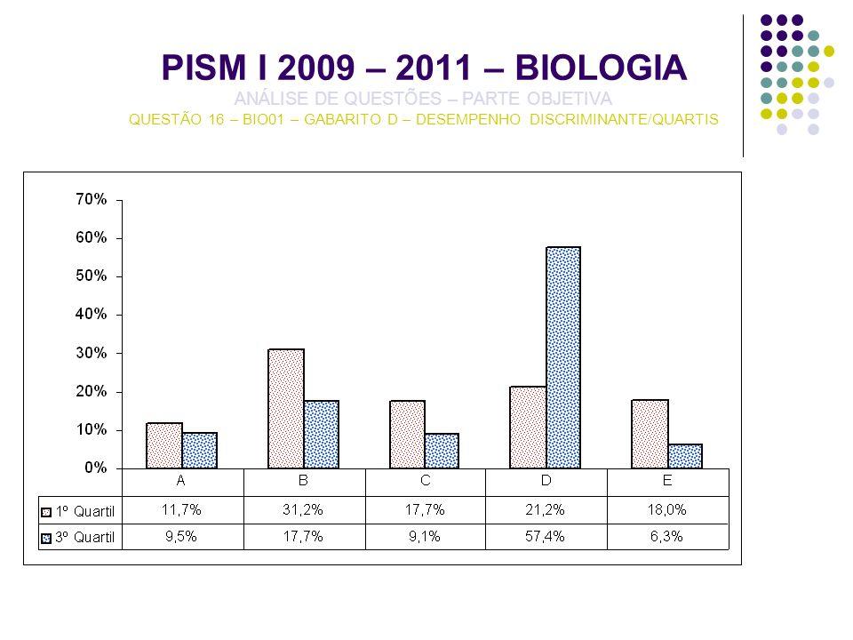 PISM I 2009 – 2011 – BIOLOGIA ANÁLISE DE QUESTÕES – PARTE OBJETIVA QUESTÃO 16 – BIO01 – GABARITO D – DESEMPENHO DISCRIMINANTE/QUARTIS