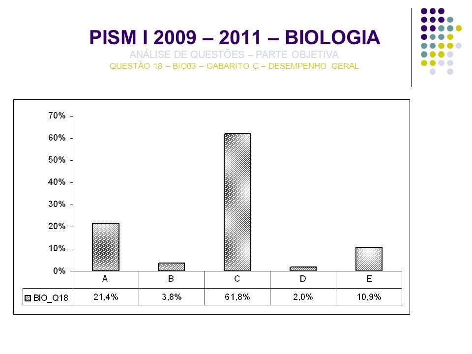 PISM I 2009 – 2011 – BIOLOGIA ANÁLISE DE QUESTÕES – PARTE OBJETIVA QUESTÃO 18 – BIO03 – GABARITO C – DESEMPENHO GERAL