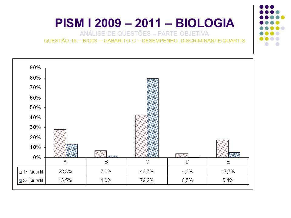 PISM I 2009 – 2011 – BIOLOGIA ANÁLISE DE QUESTÕES – PARTE OBJETIVA QUESTÃO 18 – BIO03 – GABARITO C – DESEMPENHO DISCRIMINANTE/QUARTIS