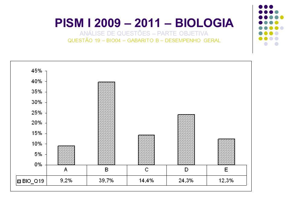 PISM I 2009 – 2011 – BIOLOGIA ANÁLISE DE QUESTÕES – PARTE OBJETIVA QUESTÃO 19 – BIO04 – GABARITO B – DESEMPENHO GERAL