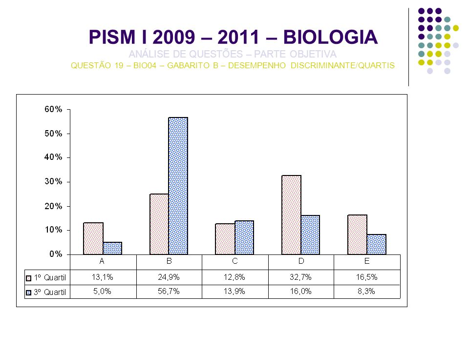 PISM I 2009 – 2011 – BIOLOGIA ANÁLISE DE QUESTÕES – PARTE OBJETIVA QUESTÃO 19 – BIO04 – GABARITO B – DESEMPENHO DISCRIMINANTE/QUARTIS