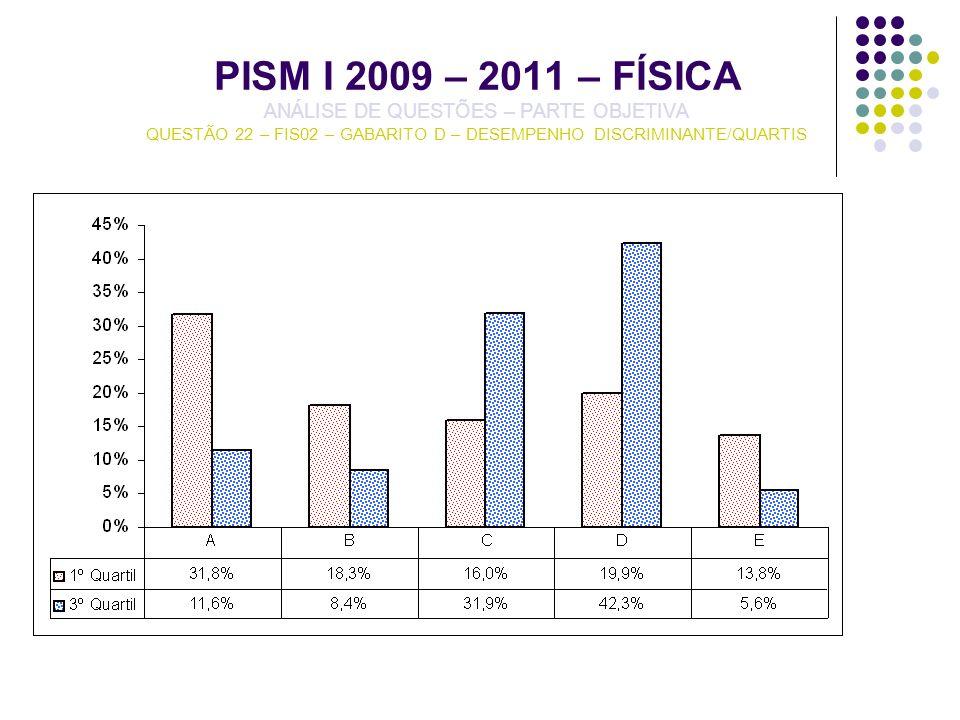 PISM I 2009 – 2011 – FÍSICA ANÁLISE DE QUESTÕES – PARTE OBJETIVA QUESTÃO 22 – FIS02 – GABARITO D – DESEMPENHO DISCRIMINANTE/QUARTIS