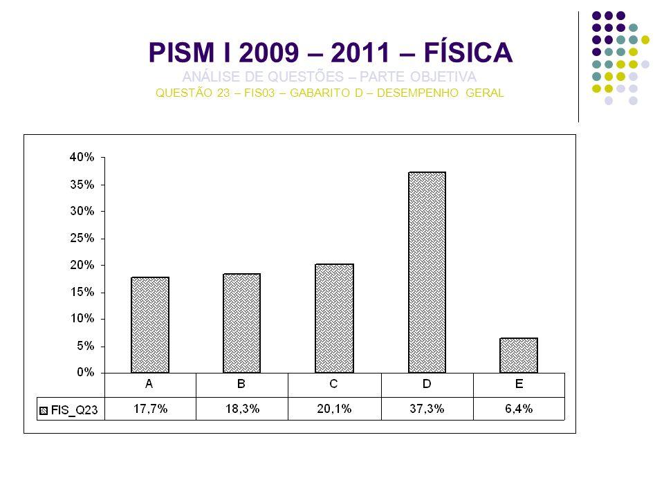 PISM I 2009 – 2011 – FÍSICA ANÁLISE DE QUESTÕES – PARTE OBJETIVA QUESTÃO 23 – FIS03 – GABARITO D – DESEMPENHO GERAL