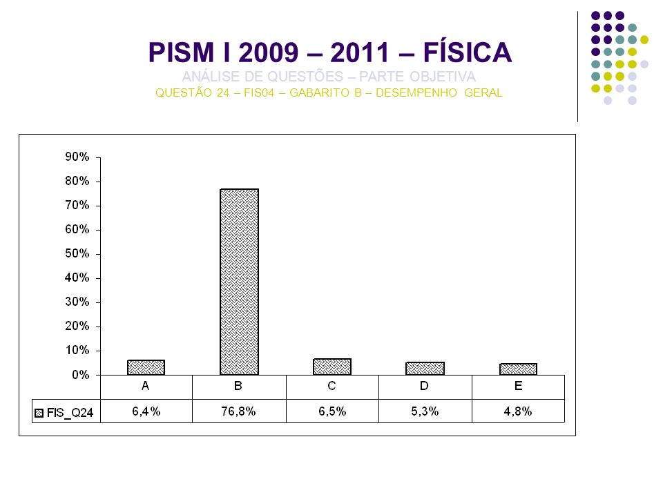 PISM I 2009 – 2011 – FÍSICA ANÁLISE DE QUESTÕES – PARTE OBJETIVA QUESTÃO 24 – FIS04 – GABARITO B – DESEMPENHO GERAL