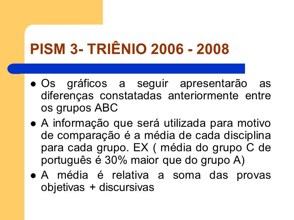 PISM 3- TRIÊNIO 2006 - 2008 Os gráficos a seguir apresentarão as diferenças constatadas anteriormente entre os grupos ABC.