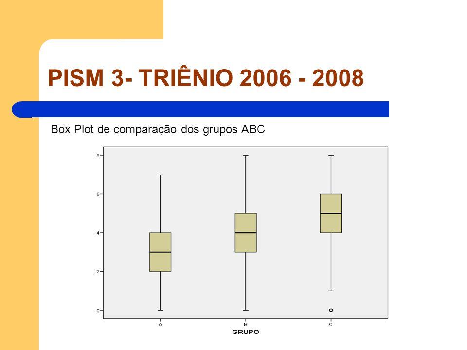 PISM 3- TRIÊNIO 2006 - 2008 Box Plot de comparação dos grupos ABC